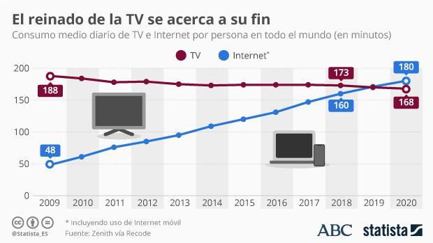 Vuelta a la tortilla: por primera vez el consumo de internet superará al de televisión