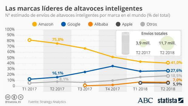 Amazon lidera el mercado de los altavoces inteligentes, aunque ha ido perdiendo cuota