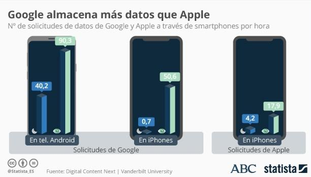 Google almacena más datos que Apple