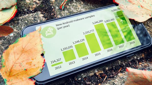 Las amenazas en Android no dejan de crecer: hay 11.700 aplicaciones maliciosas nuevas al día