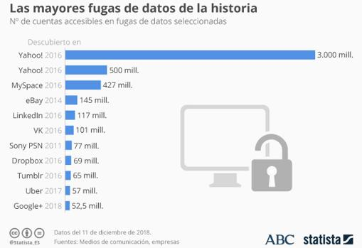 GRÁFICO ELABORADO POR STATISTA