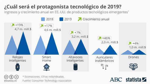 Gráfico sobre las previsiones de este año
