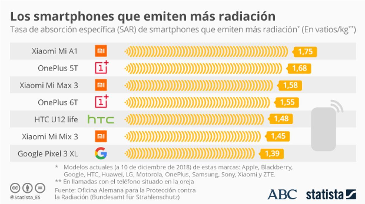 ¿Qué teléfonos inteligentes emiten la mayor cantidad de radiación?
