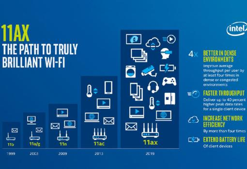 Evolution of the Wifi standards