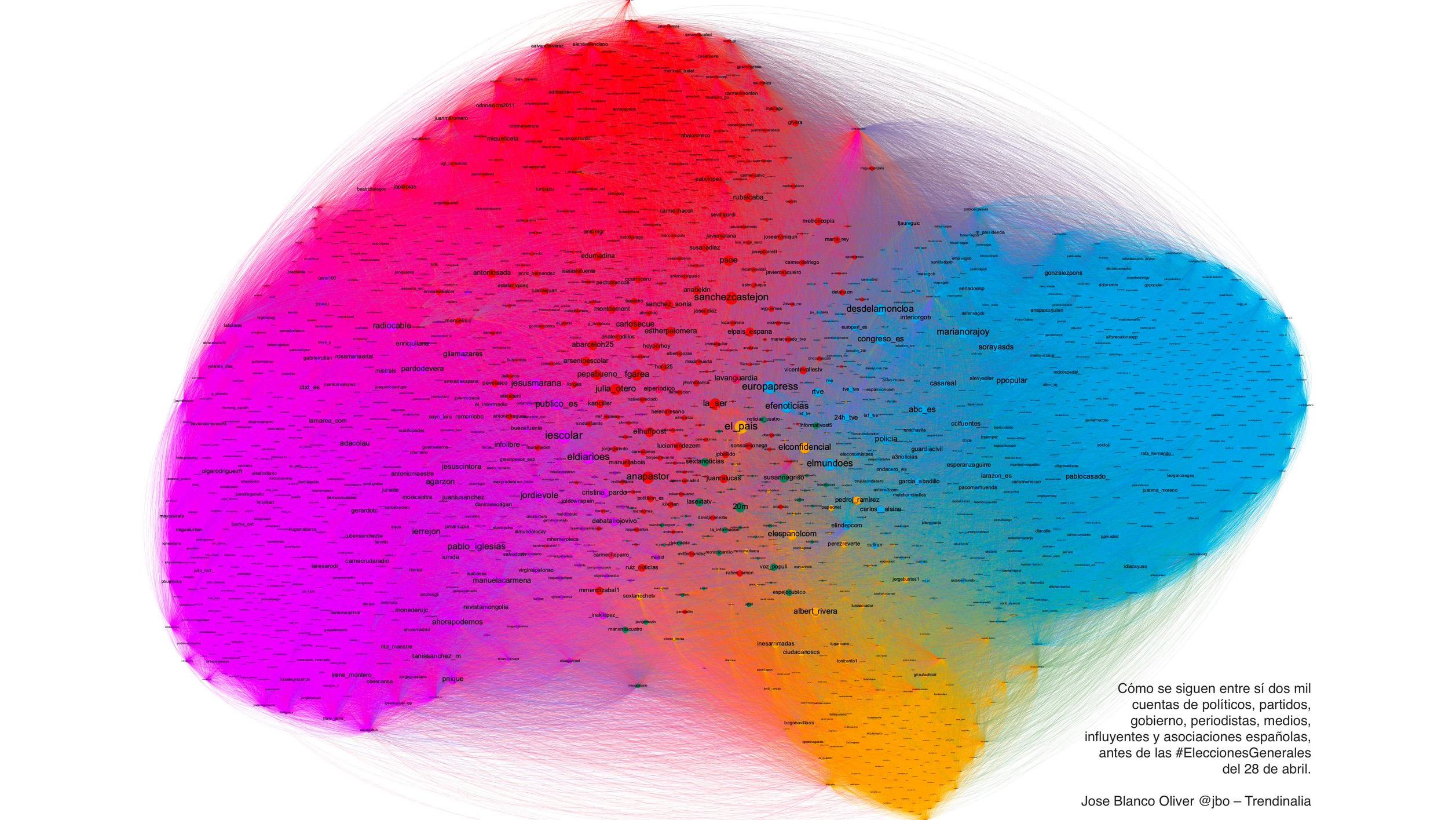 Quién sigue a quién: así es el enmarañado entramado de las relaciones entre partidos en Twitter
