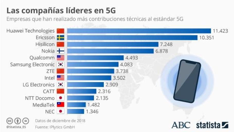 Este es el pastel que está en juego con las redes 5G: Huawei es líder absoluto de esta tecnología