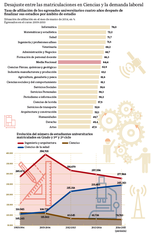 Desajuste entre las matriculaciones en Ciencias y la demanda laboral